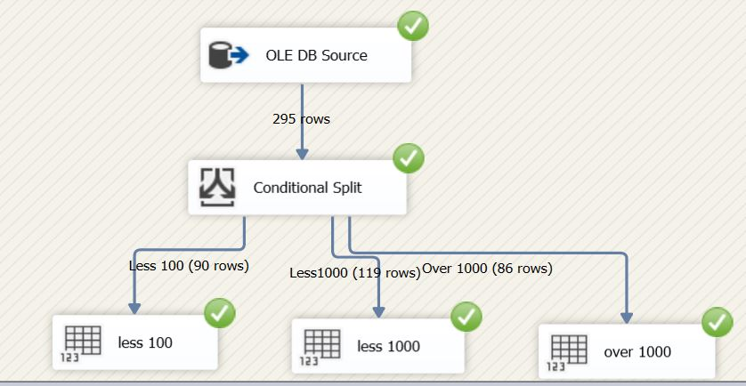 ssis package conditional split execution